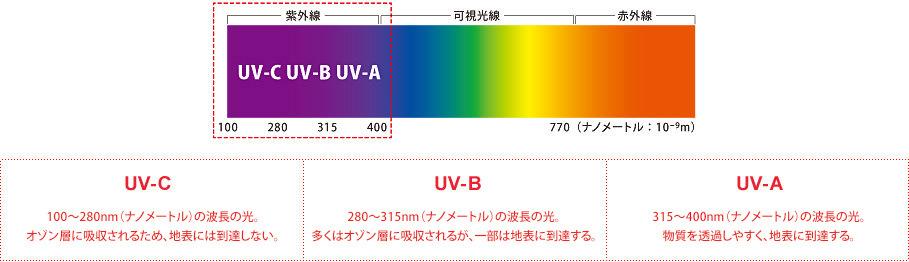 ご存知ですか 紫外線のこと メガネのzoffオンラインストア